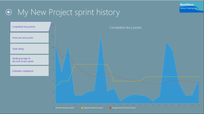 Project Sprint History