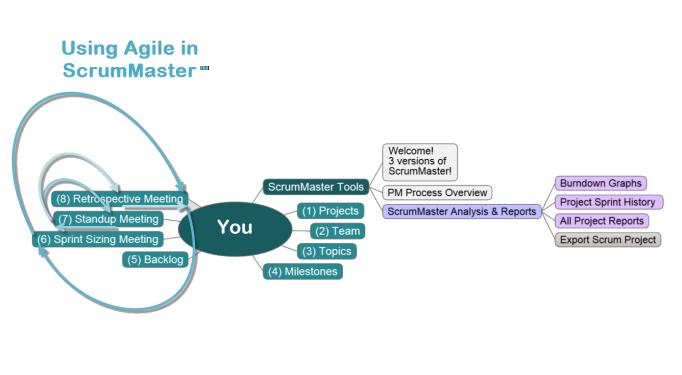 ScrumMaster Agile Process Map