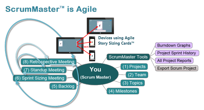 ScrumMaster IS Agile